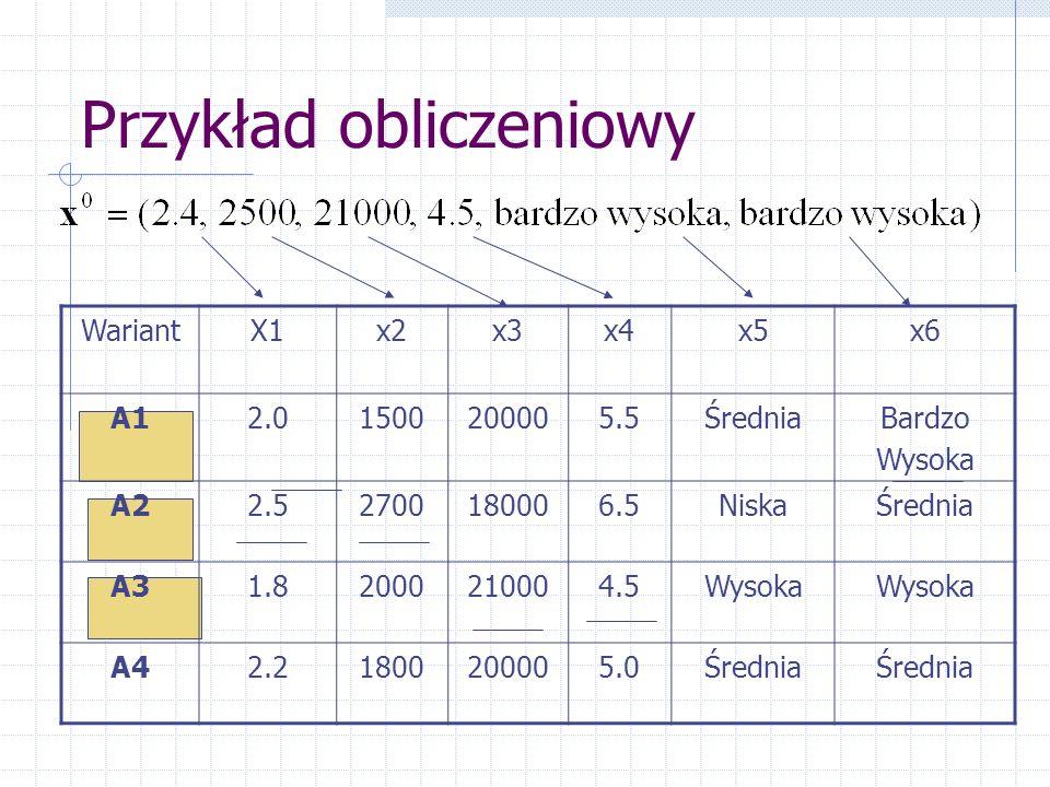 Przykład obliczeniowy WariantX1x2x3x4x5x6 A12.01500200005.5ŚredniaBardzo Wysoka A22.52700180006.5NiskaŚrednia A31.82000210004.5Wysoka A42.21800200005.