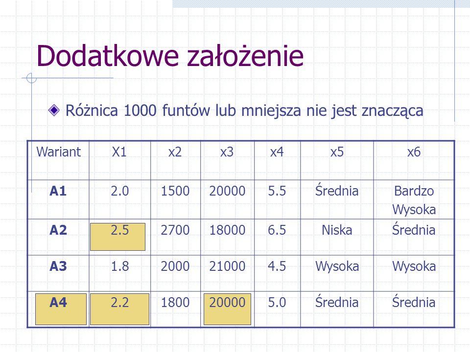 Dodatkowe założenie Różnica 1000 funtów lub mniejsza nie jest znacząca WariantX1x2x3x4x5x6 A12.01500200005.5ŚredniaBardzo Wysoka A22.52700180006.5Nisk