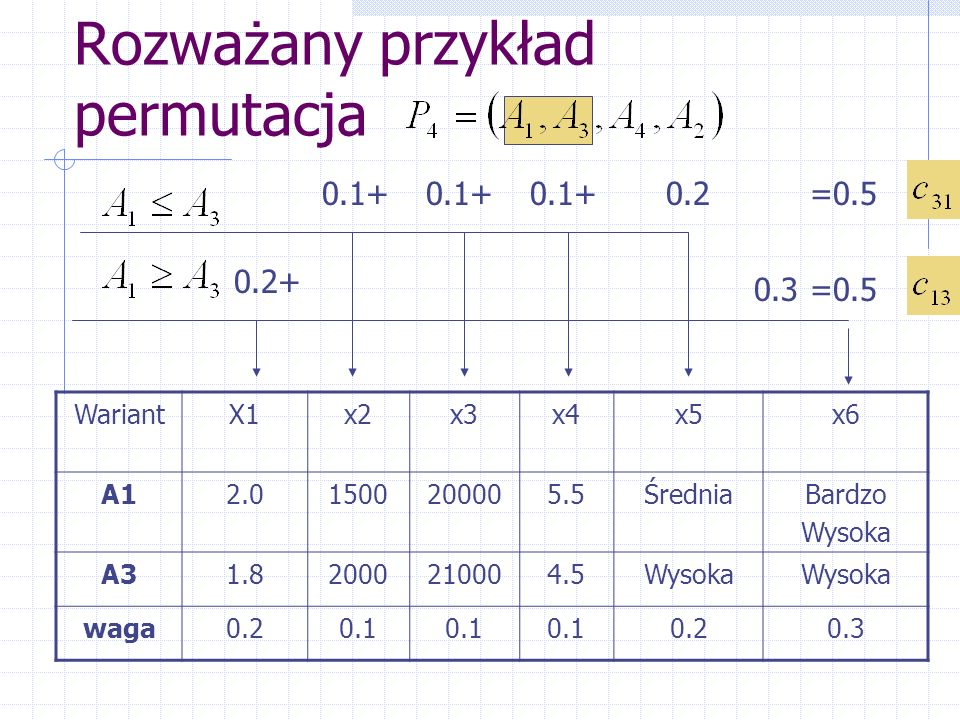 Rozważany przykład permutacja WariantX1x2x3x4x5x6 A12.01500200005.5ŚredniaBardzo Wysoka A31.82000210004.5Wysoka waga0.20.1 0.20.3 0.2+ 0.1+ 0.2 0.3 =0