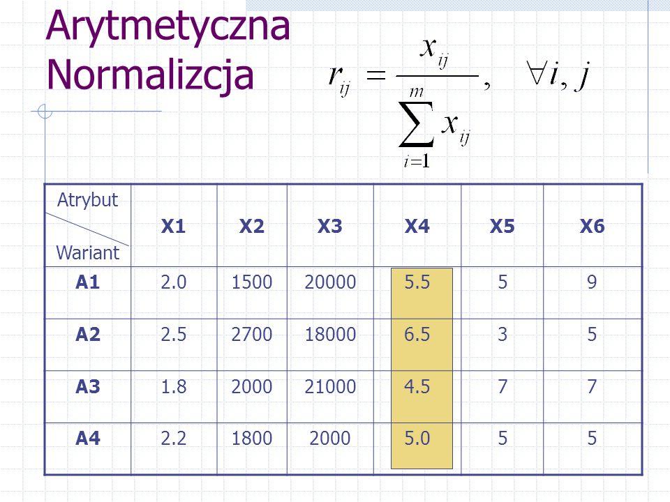 Arytmetyczna Normalizcja Atrybut Wariant X1X2X3X4X5X6 A12.01500200005.559 A22.52700180006.535 A31.82000210004.577 A42.2180020005.055