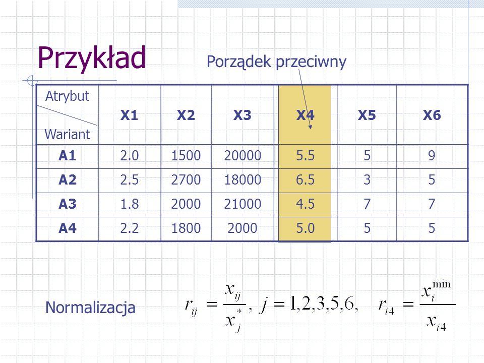 Przykład Atrybut Wariant X1X2X3X4X5X6 A12.01500200005.559 A22.52700180006.535 A31.82000210004.577 A42.2180020005.055 Porządek przeciwny Normalizacja