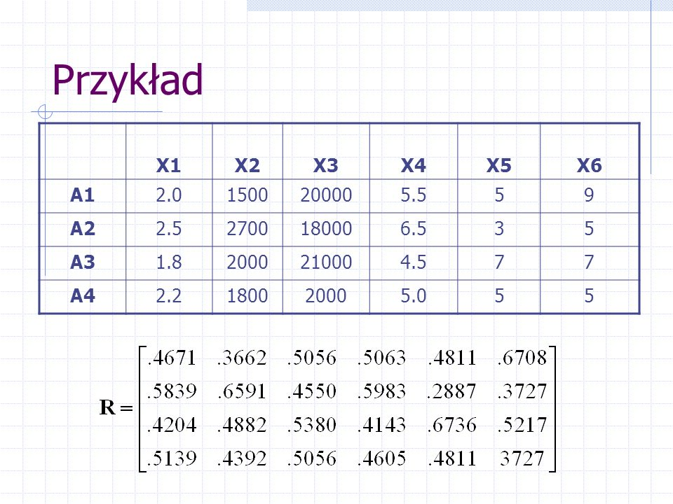 Przykład X1X2X3X4X5X6 A12.01500200005.559 A22.52700180006.535 A31.82000210004.577 A42.2180020005.055