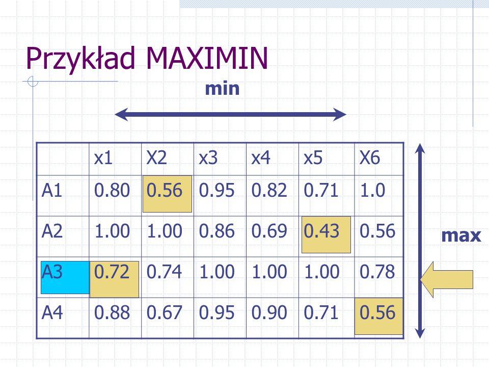 Przykład MAXIMIN x1X2x3x4x5X6 A10.800.560.950.820.711.0 A21.00 0.860.690.430.56 A30.720.741.00 0.78 A40.880.670.950.900.710.56 min max