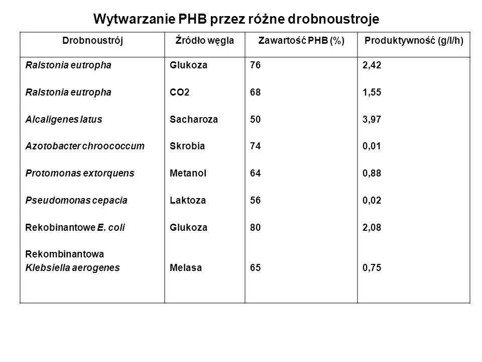 DrobnoustrójŹródło węglaZawartość PHB (%)Produktywność (g/l/h) Ralstonia eutropha Alcaligenes latus Azotobacter chroococcum Protomonas extorquens Pseu