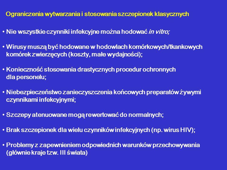 Ograniczenia wytwarzania i stosowania szczepionek klasycznych Nie wszystkie czynniki infekcyjne można hodować in vitro; Wirusy muszą być hodowane w ho