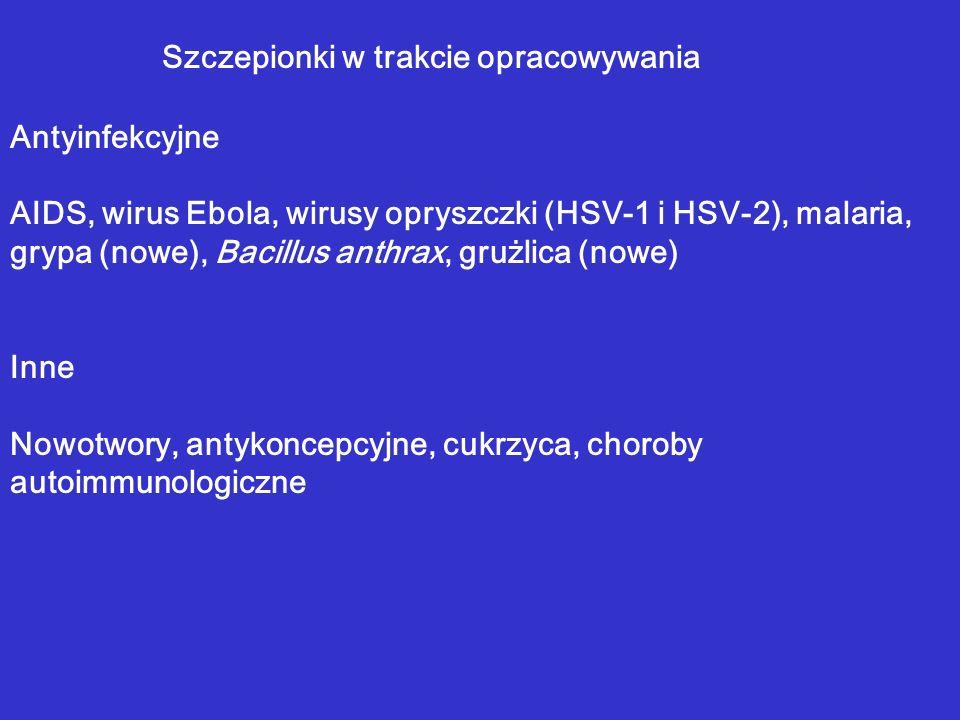 Szczepionki w trakcie opracowywania Antyinfekcyjne AIDS, wirus Ebola, wirusy opryszczki (HSV-1 i HSV-2), malaria, grypa (nowe), Bacillus anthrax, gruż