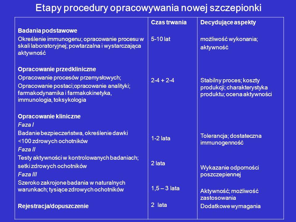 Etapy procedury opracowywania nowej szczepionki Badania podstawowe Określenie immunogenu; opracowanie procesu w skali laboratoryjnej; powtarzalna i wy
