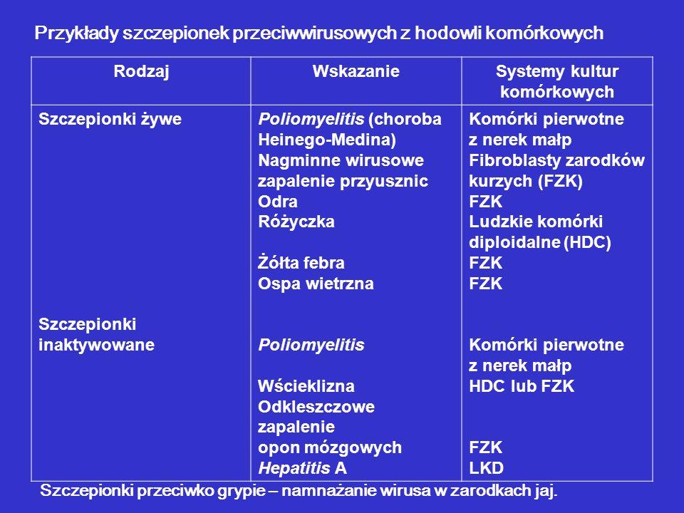 Przykłady szczepionek przeciwwirusowych z hodowli komórkowych RodzajWskazanieSystemy kultur komórkowych Szczepionki żywe Szczepionki inaktywowane Poli