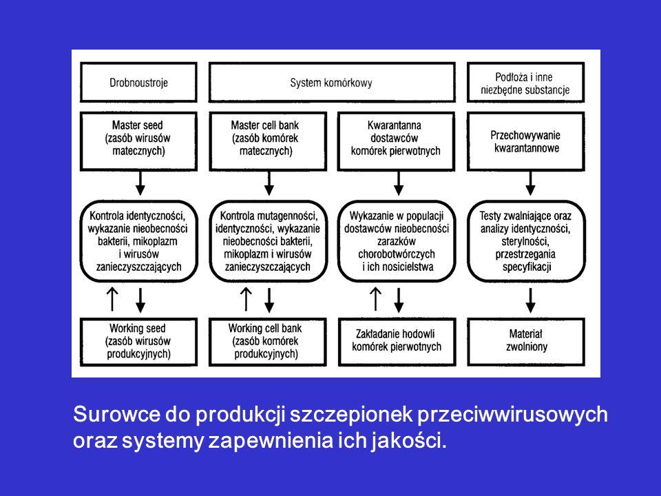 Surowce do produkcji szczepionek przeciwwirusowych oraz systemy zapewnienia ich jakości.