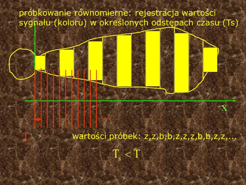 próbkowanie równomierne: rejestracja wartości sygnału (koloru) w określonych odstępach czasu (Ts) wartości próbek: z,z,b,b,z,z,z,b,b,z,z,......