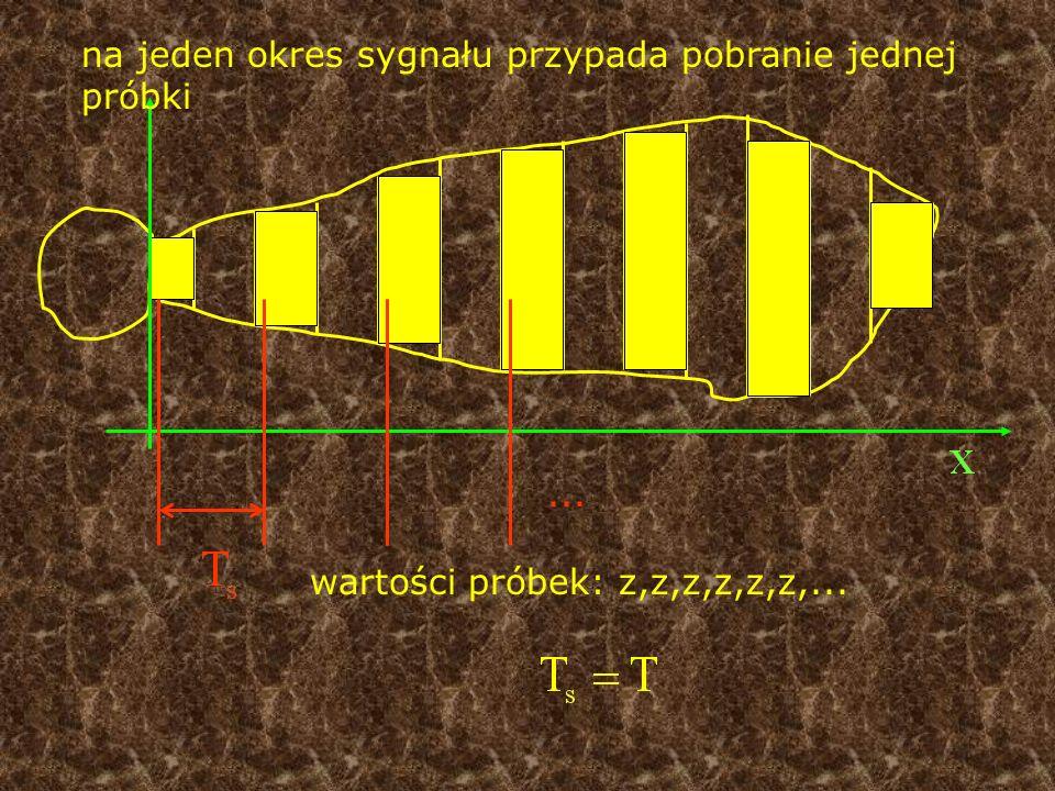 na jeden okres sygnału przypada pobranie jednej próbki wartości próbek: z,z,z,z,z,z,......