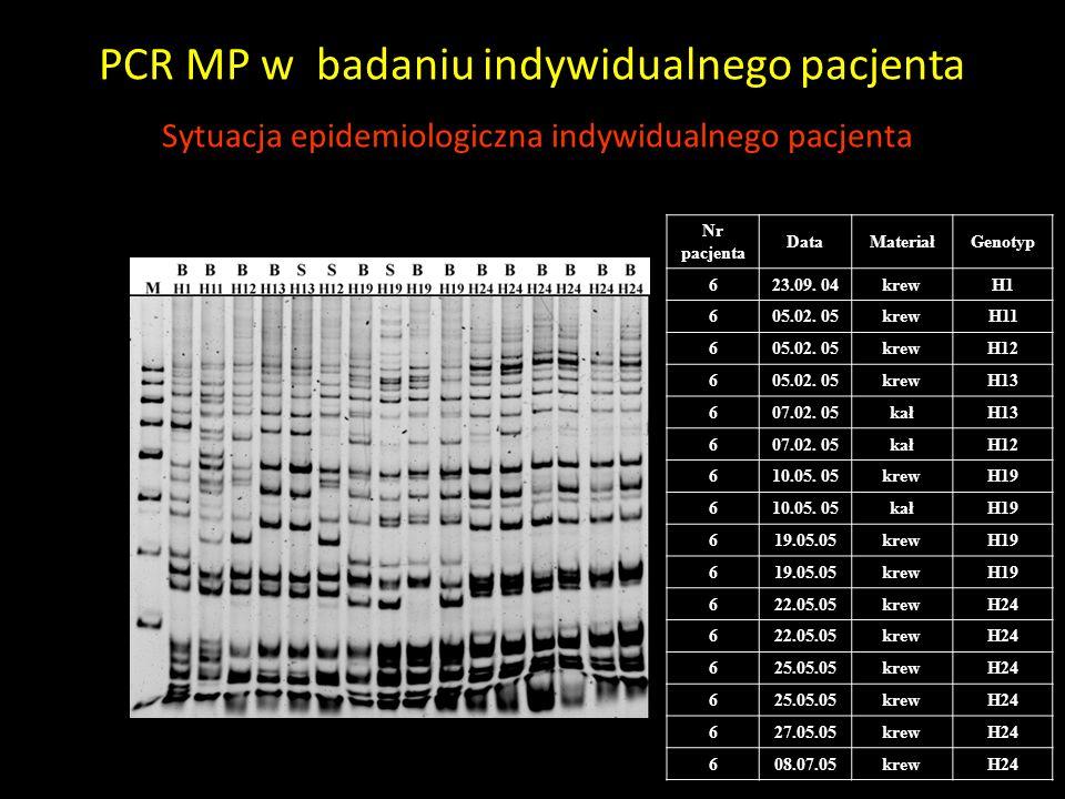 PCR MP w badaniu indywidualnego pacjenta Sytuacja epidemiologiczna indywidualnego pacjenta Nr pacjenta DataMateriałGenotyp 623.09. 04krewH1 605.02. 05