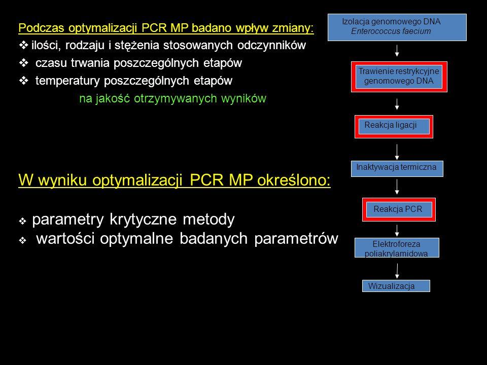 Podczas optymalizacji PCR MP badano wpływ zmiany: ilości, rodzaju i stężenia stosowanych odczynników czasu trwania poszczególnych etapów temperatury p