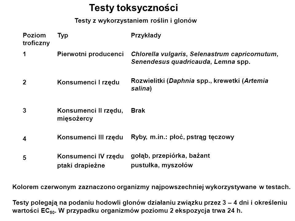 Testy toksyczności Testy z wykorzystaniem roślin i glonów Poziom troficzny TypPrzykłady 1234512345 Pierwotni producenci Konsumenci I rzędu Konsumenci