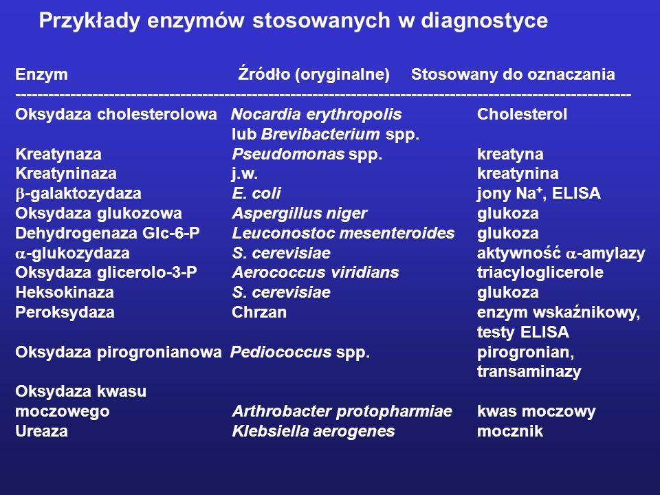 Przykłady enzymów stosowanych w diagnostyce Enzym Źródło (oryginalne)Stosowany do oznaczania ---------------------------------------------------------