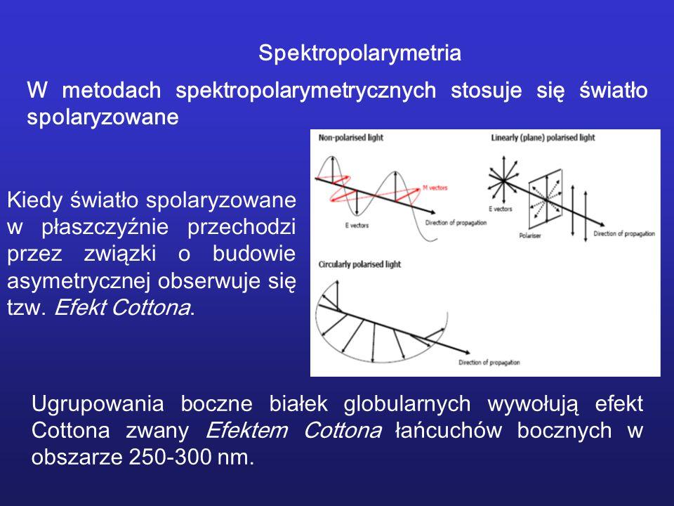 Spektropolarymetria W metodach spektropolarymetrycznych stosuje się światło spolaryzowane Kiedy światło spolaryzowane w płaszczyźnie przechodzi przez