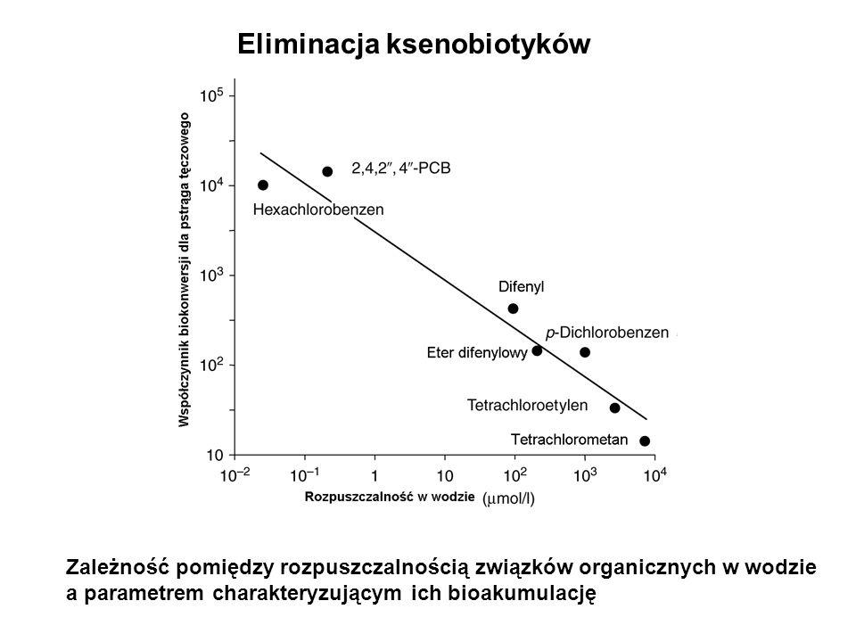Biomonitoring Bioindykatory – organizmy używane jako wskaźniki stanu środowiska Biomarkery – składniki materii ożywionej (najczęściej biomakromolekuły) używane jako elementy układów analizujących stan środowiska Przykłady: 1.
