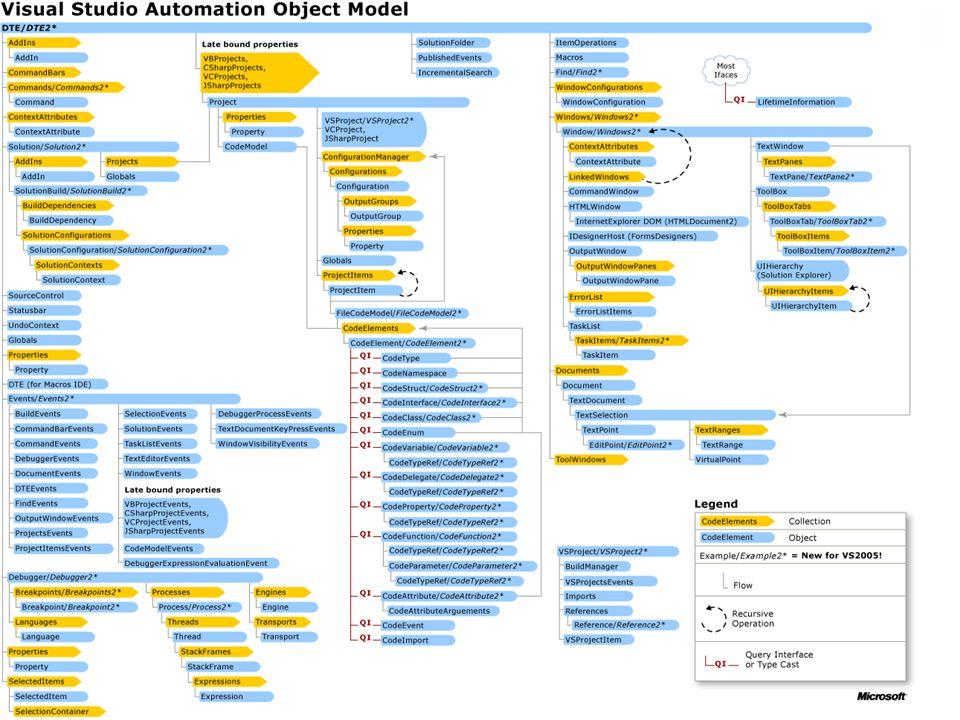 VS model automatyzacji