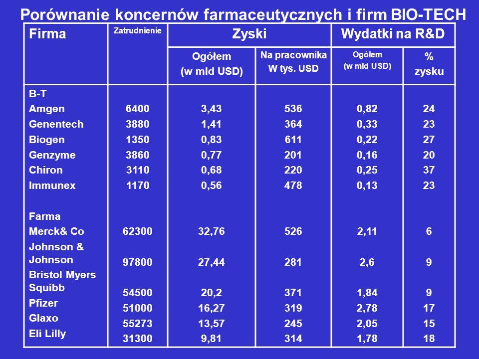 Porównanie koncernów farmaceutycznych i firm BIO-TECH Firma Zatrudnienie ZyskiWydatki na R&D Ogółem (w mld USD) Na pracownika W tys. USD Ogółem (w mld
