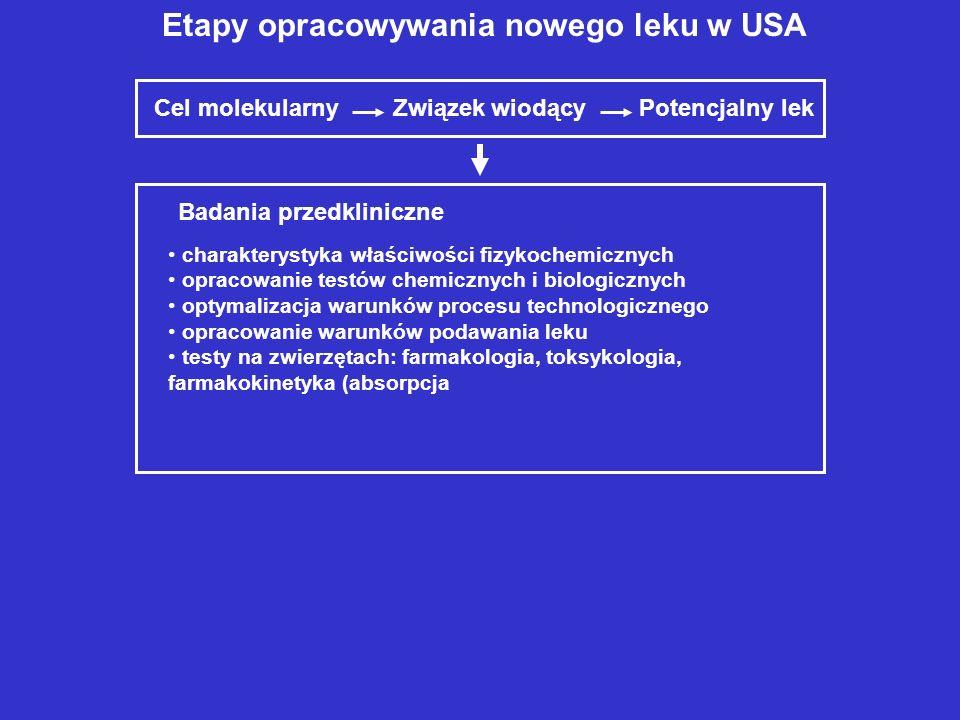 Etapy opracowywania nowego leku w USA Cel molekularny Związek wiodący Potencjalny lek Badania przedkliniczne charakterystyka właściwości fizykochemicz