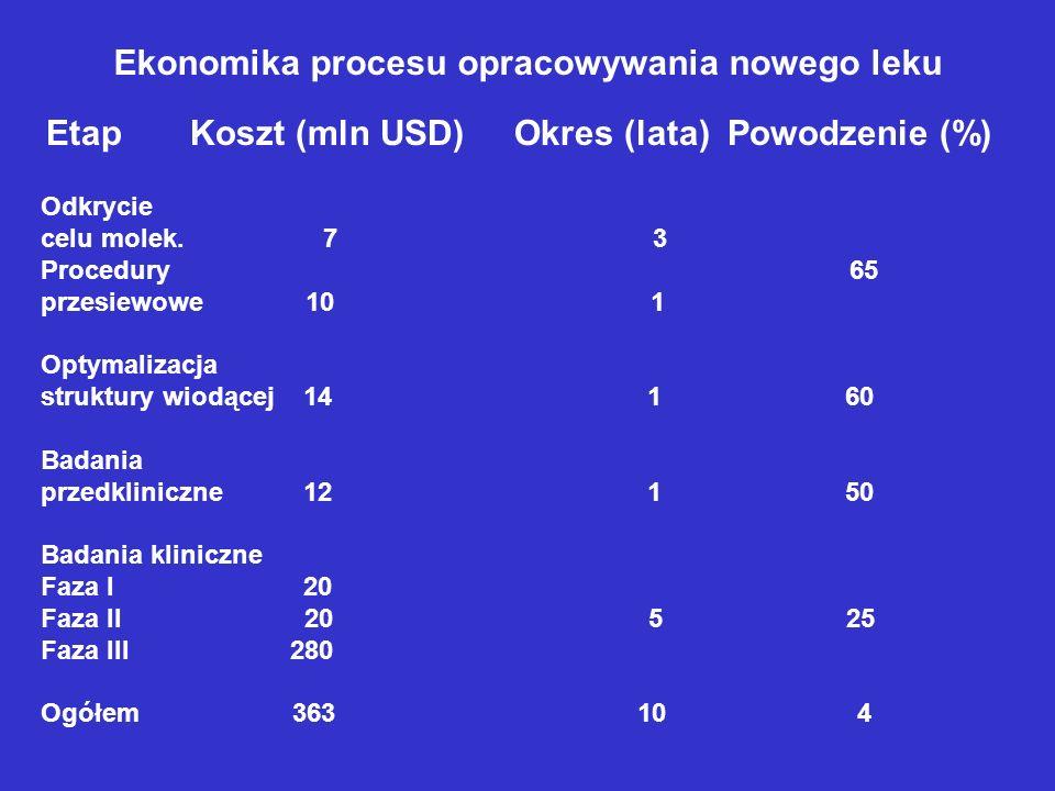 Ekonomika procesu opracowywania nowego leku Etap Koszt (mln USD) Okres (lata) Powodzenie (%) Odkrycie celu molek. 7 3 Procedury 65 przesiewowe 10 1 Op