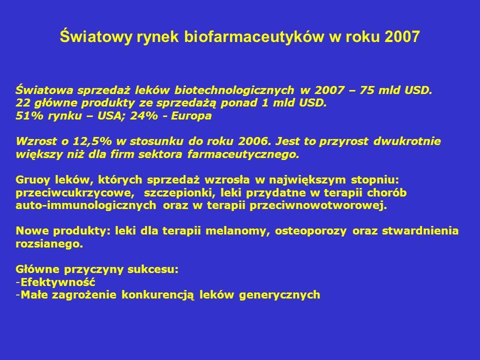 Światowa sprzedaż leków biotechnologicznych w 2007 – 75 mld USD. 22 główne produkty ze sprzedażą ponad 1 mld USD. 51% rynku – USA; 24% - Europa Wzrost