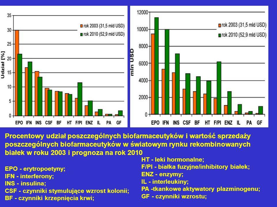 Procentowy udział poszczególnych biofarmaceutyków i wartość sprzedaży poszczególnych biofarmaceutyków w światowym rynku rekombinowanych białek w roku