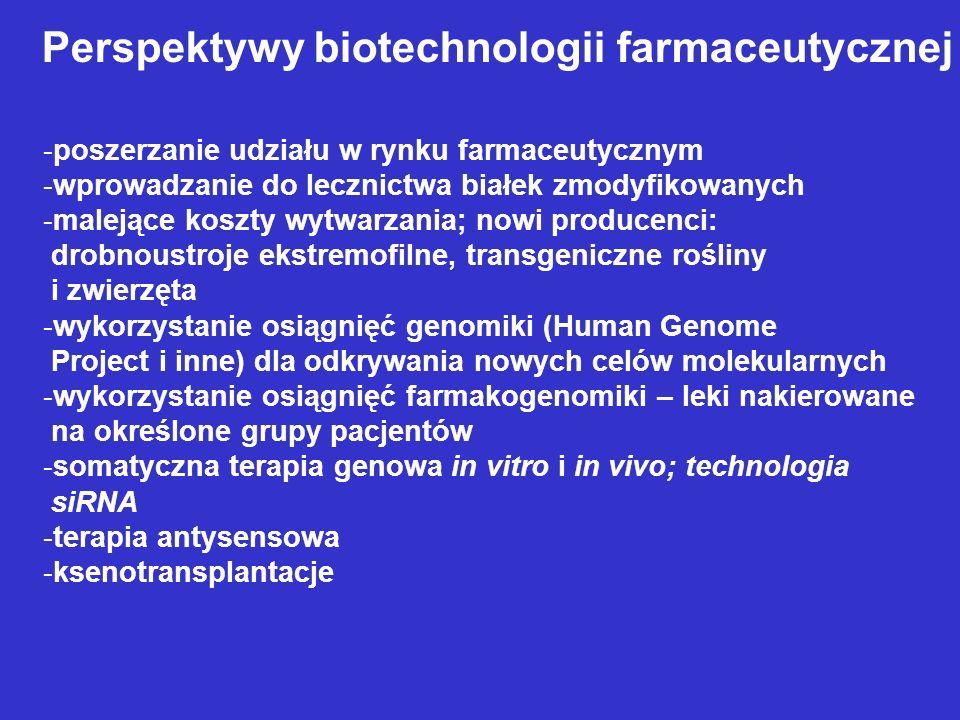 Perspektywy biotechnologii farmaceutycznej -poszerzanie udziału w rynku farmaceutycznym -wprowadzanie do lecznictwa białek zmodyfikowanych -malejące k