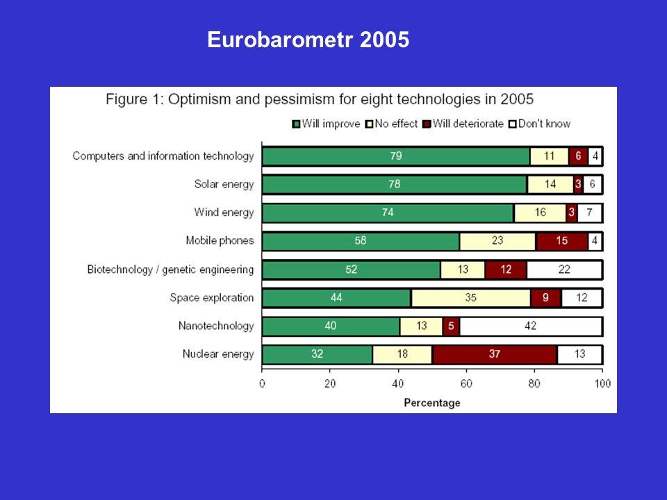Eurobarometr 2005