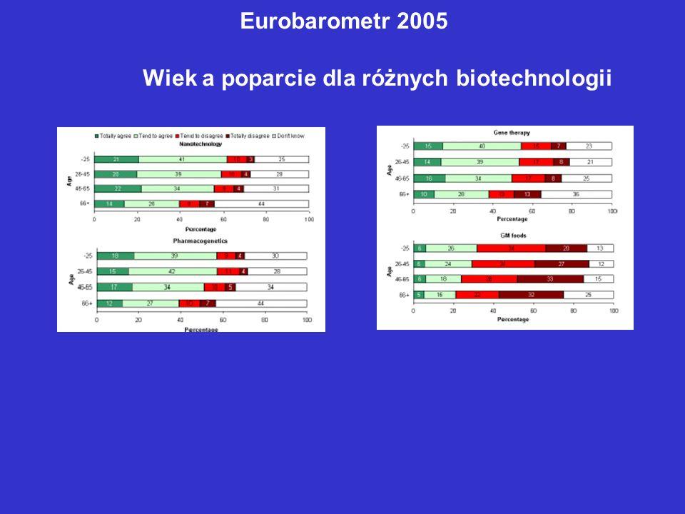 Wiek a poparcie dla różnych biotechnologii