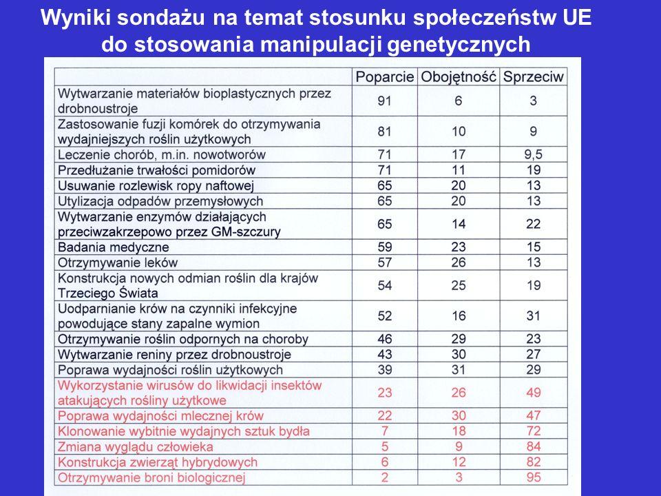 Wyniki sondażu na temat stosunku społeczeństw UE do stosowania manipulacji genetycznych
