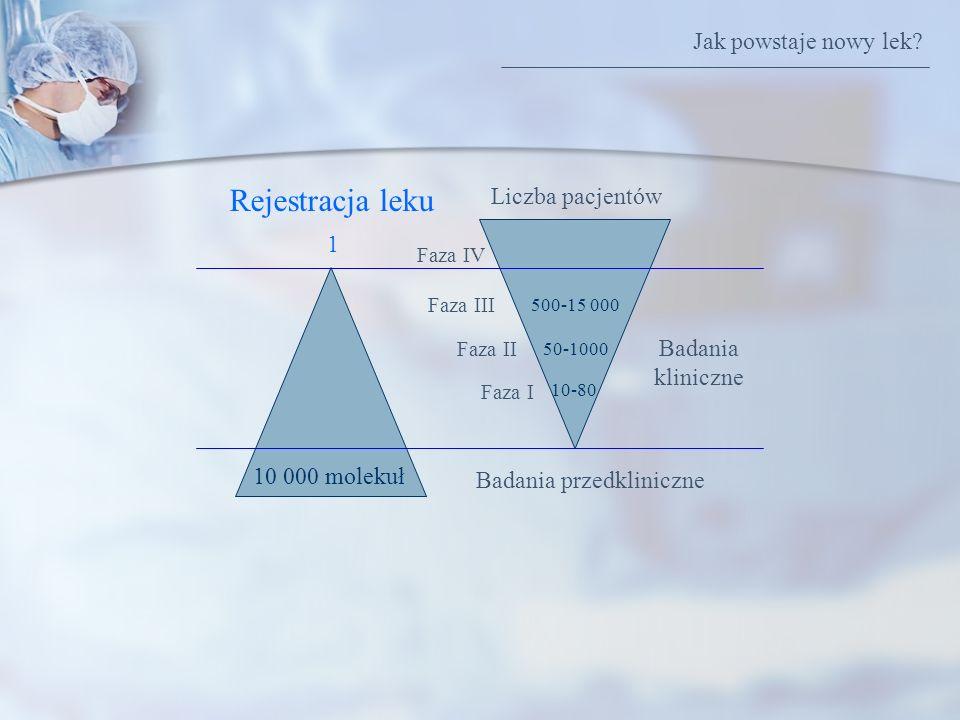 1 10 000 molekuł Rejestracja leku Liczba pacjentów Badania przedkliniczne Badania kliniczne Faza I Faza II Faza III Faza IV 500-15 000 10-80 50-1000 J