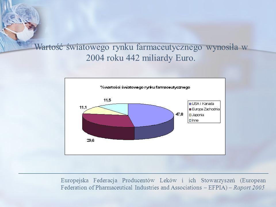 Wartość światowego rynku farmaceutycznego wynosiła w 2004 roku 442 miliardy Euro. Europejska Federacja Producentów Leków i ich Stowarzyszeń (European