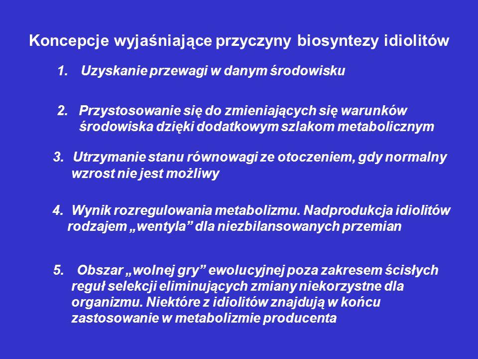 Idiolity są syntezowane w idiofazie