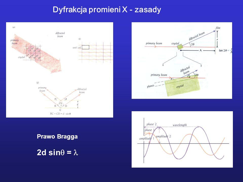 Prawo Bragga 2d sin = Dyfrakcja promieni X - zasady