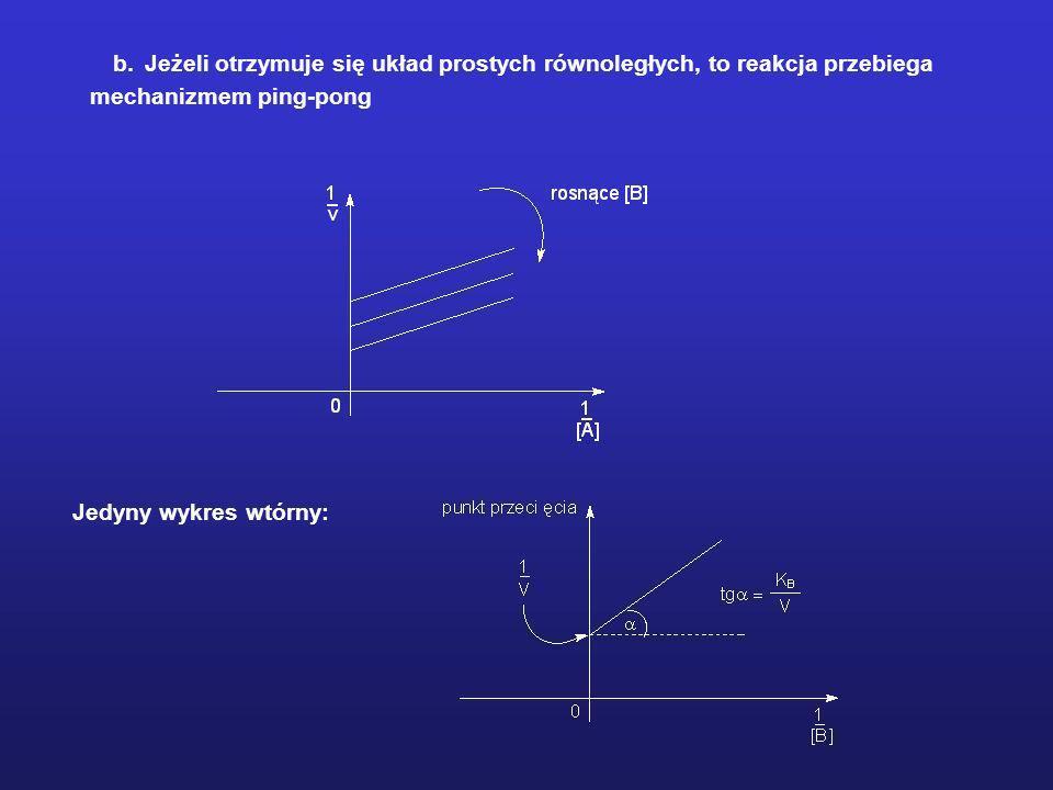 b. Jeżeli otrzymuje się układ prostych równoległych, to reakcja przebiega mechanizmem ping-pong Jedyny wykres wtórny: