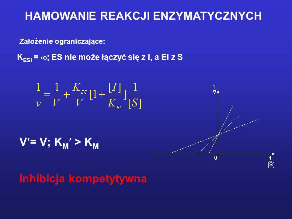 HAMOWANIE REAKCJI ENZYMATYCZNYCH Założenie ograniczające: K ESI = ; ES nie może łączyć się z I, a EI z S V = V; K M > K M Inhibicja kompetytywna