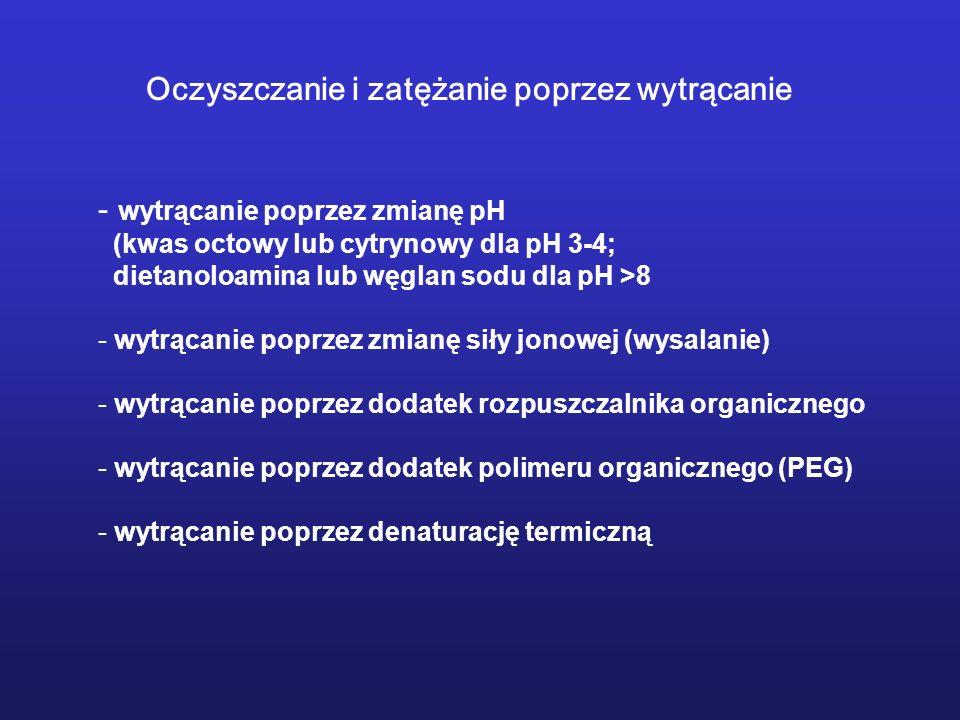 - wytrącanie poprzez zmianę pH (kwas octowy lub cytrynowy dla pH 3-4; dietanoloamina lub węglan sodu dla pH >8 - wytrącanie poprzez zmianę siły jonowe