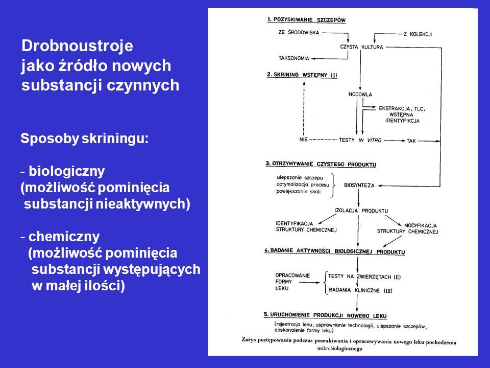 Drobnoustroje jako źródło nowych substancji czynnych Sposoby skriningu: - biologiczny (możliwość pominięcia substancji nieaktywnych) - chemiczny (możl