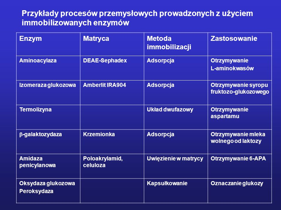 Przykłady procesów przemysłowych prowadzonych z użyciem immobilizowanych enzymów EnzymMatrycaMetoda immobilizacji Zastosowanie AminoacylazaDEAE-Sephad