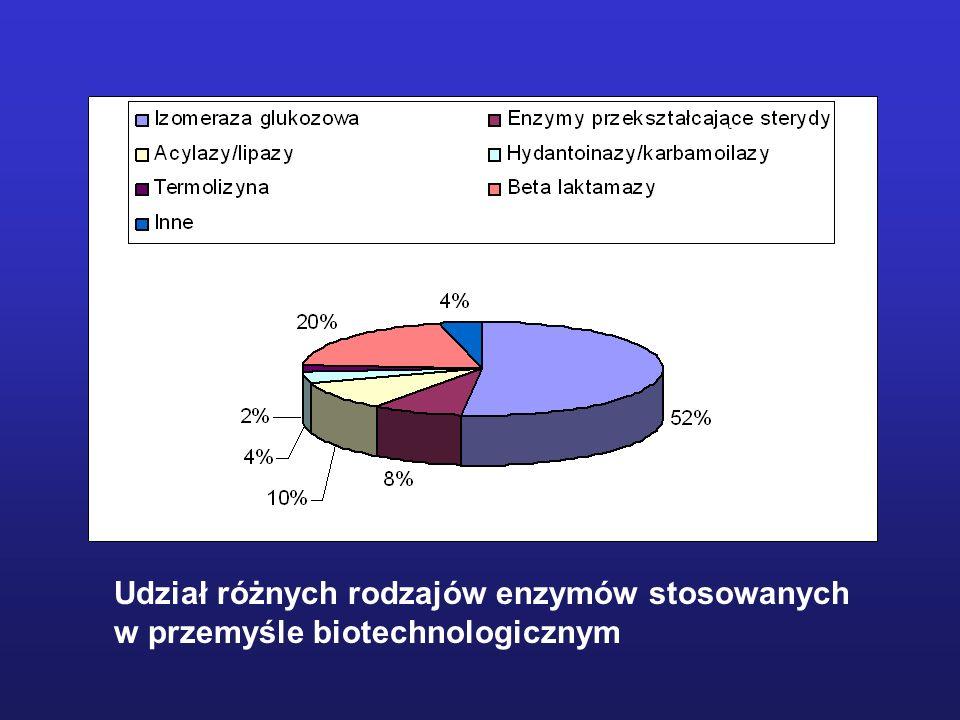 Udział różnych rodzajów enzymów stosowanych w przemyśle biotechnologicznym