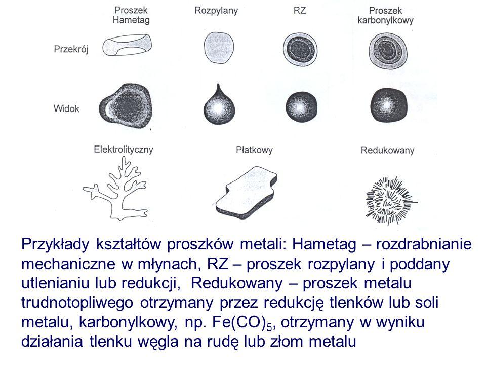 Przykłady kształtów proszków metali: Hametag – rozdrabnianie mechaniczne w młynach, RZ – proszek rozpylany i poddany utlenianiu lub redukcji, Redukowa