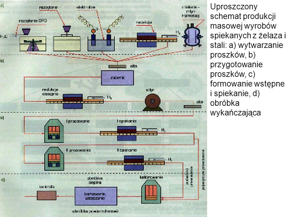Uproszczony schemat produkcji masowej wyrobów spiekanych z żelaza i stali: a) wytwarzanie proszków, b) przygotowanie proszków, c) formowanie wstępne i