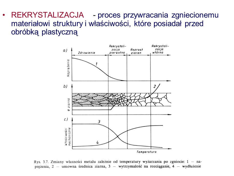 REKRYSTALIZACJA - proces przywracania zgniecionemu materiałowi struktury i właściwości, które posiadał przed obróbką plastyczną