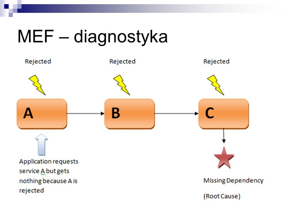 MEF – diagnostyka