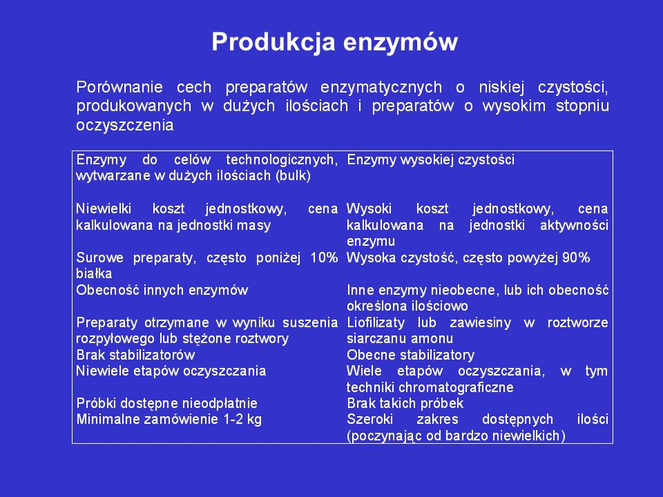 Warunki wytwarzania enzymu rekombinowanego 1.Producent bakteryjny– zwykle szczep E.