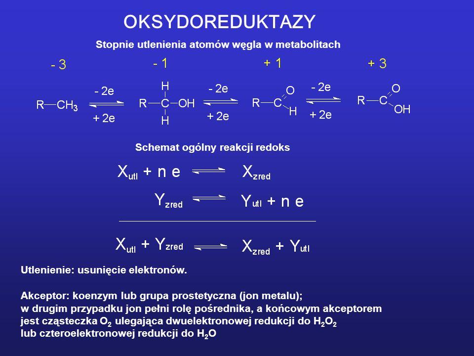 OKSYDOREDUKTAZY Stopnie utlenienia atomów węgla w metabolitach Schemat ogólny reakcji redoks Utlenienie: usunięcie elektronów.