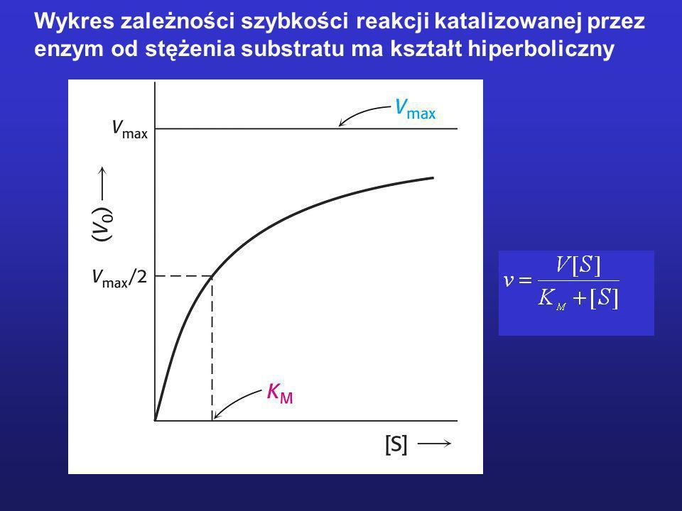 Wykres zależności szybkości reakcji katalizowanej przez enzym od stężenia substratu ma kształt hiperboliczny
