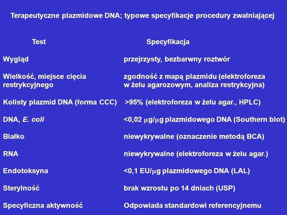 Terapeutyczne plazmidowe DNA; typowe specyfikacje procedury zwalniającej TestSpecyfikacja Wygląd przejrzysty, bezbarwny roztwór Wielkość, miejsce cięc