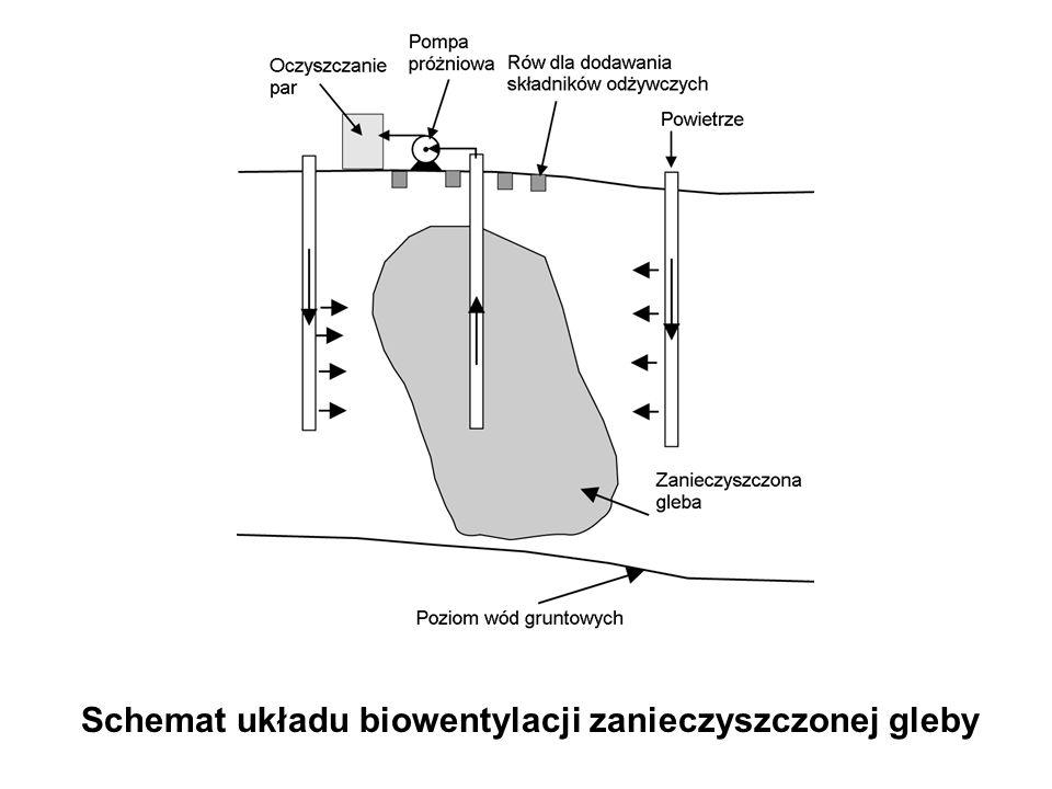 Schemat układu biowentylacji zanieczyszczonej gleby